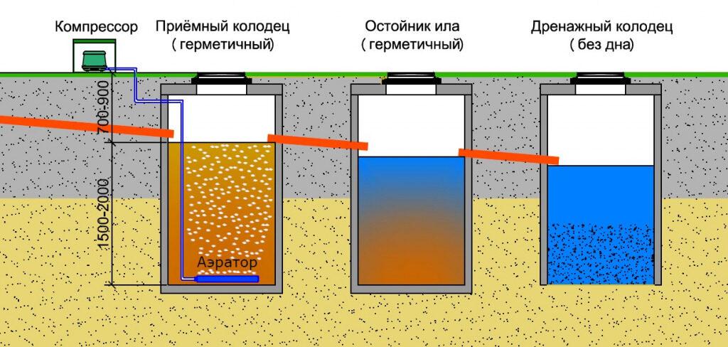 Как выбрать септик в Щелковском районе?