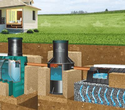 автономная канализация для дачи для дома по готовому проекту